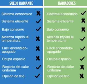 Que es mejor suelo radiante o radiadores para la calefaccion de tu hogar