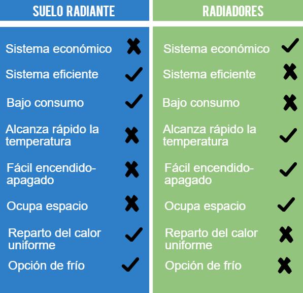 Qu es mejor suelo radiante o radiadores para instalar tu casa - Calefaccion radiadores o suelo radiante ...